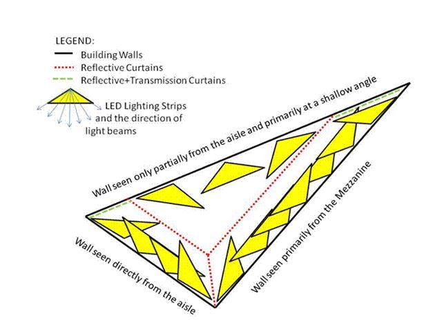 Figure 4.  Bendy Light Installation