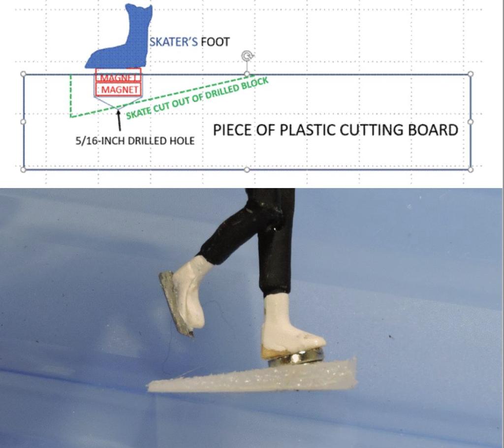 making the skates