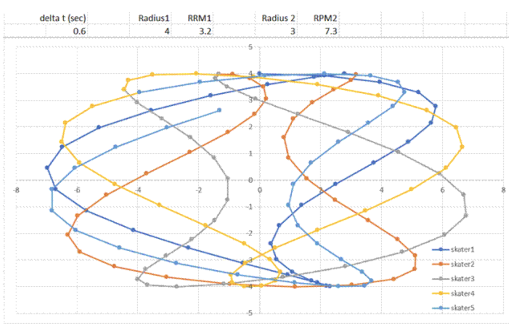 Figure1.PotentialSkater'sPath